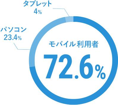 インスタベースのモバイル比率