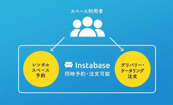 レンタルスペース予約サービス「インスタベース」において ケータリングサービス「インスタベースPlate」の提供開始